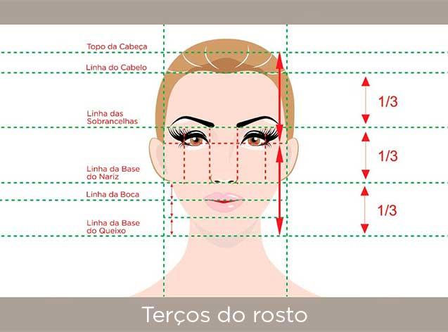desenho de rosto ilustra a divisão dos terços